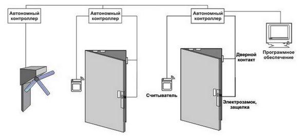 Автономные системы контроля и управления доступом (СКУД)