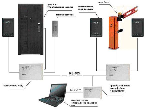 Сетевые системы контроля и управления доступом