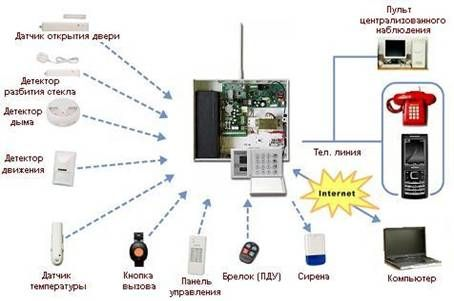 Охранная сигнализация - Общие сведения